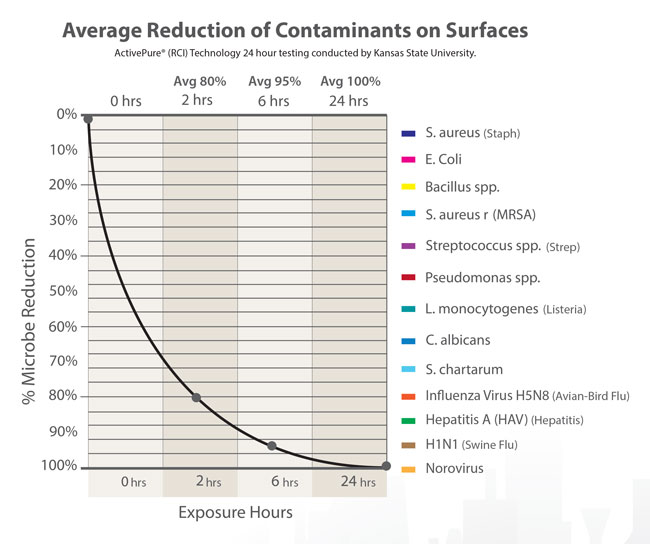 Average Reduction of Contaminants on Surfaces Graph